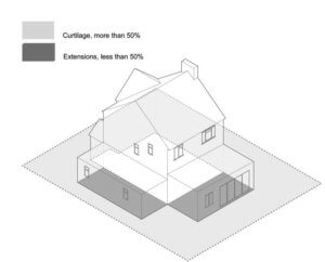 Curtilage of a house