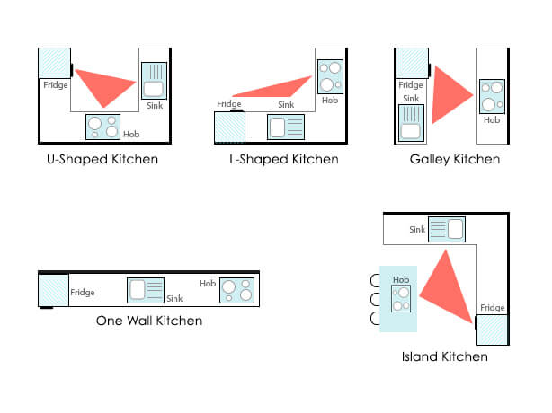 Kitchen Work Triangles